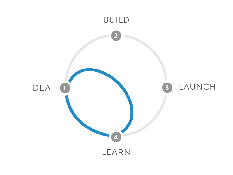 design sprint framework